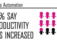 Automation and Robotics Infographic